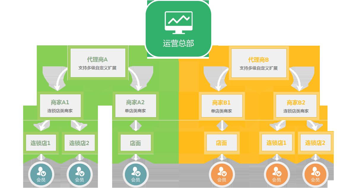 纳客智慧商圈系统组织结构框架图