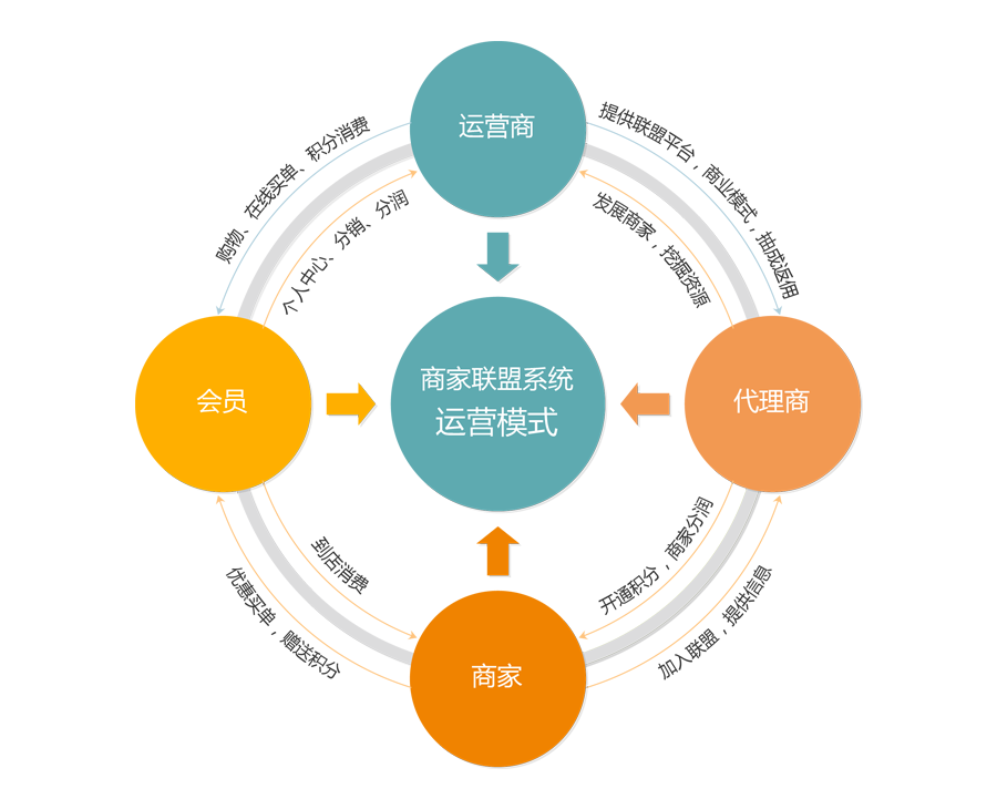 纳客商家联盟系统的运营模式图