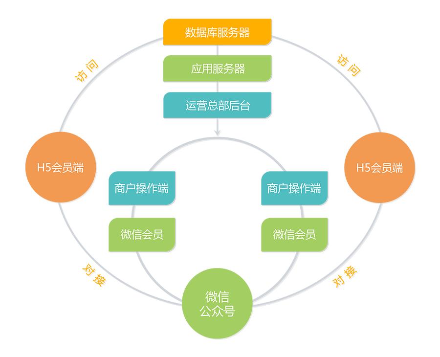纳客商家联盟系统技术框架图